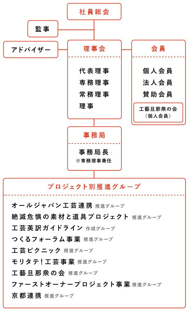 CoJ組織図